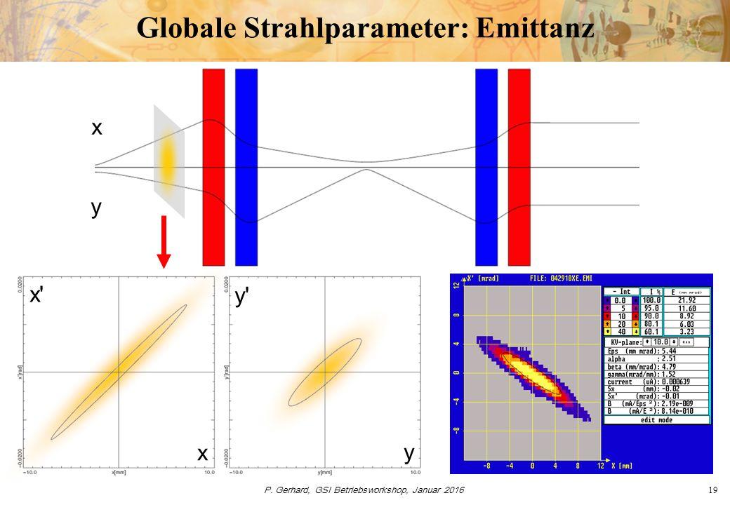 P. Gerhard, GSI Betriebsworkshop, Januar 201619 Globale Strahlparameter: Emittanz x x' x y y' y