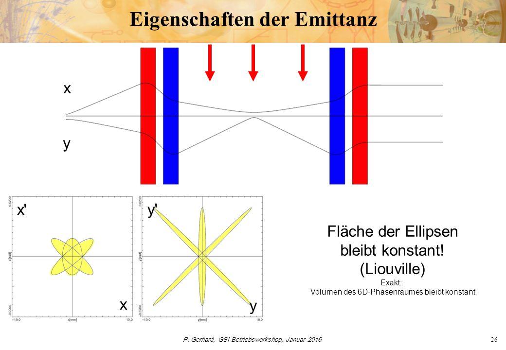 P. Gerhard, GSI Betriebsworkshop, Januar 201626 Eigenschaften der Emittanz y x x' x y y' Fläche der Ellipsen bleibt konstant! (Liouville) Exakt: Volum