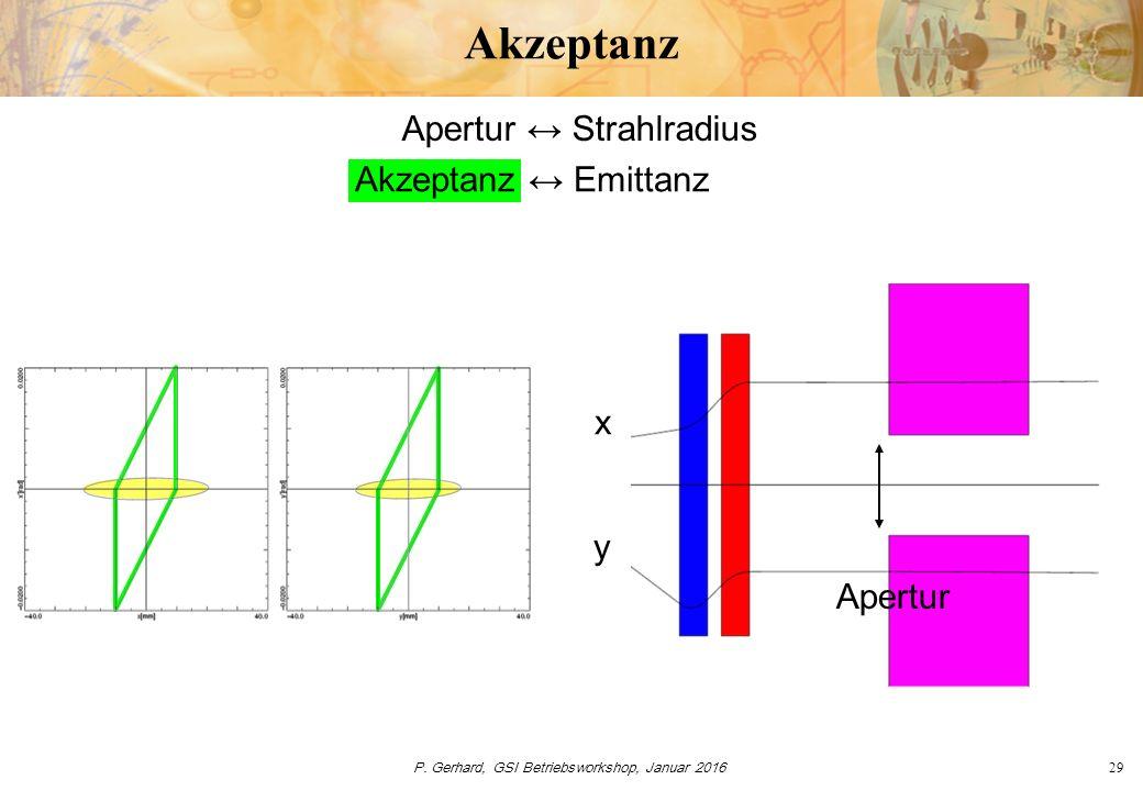 P. Gerhard, GSI Betriebsworkshop, Januar 201629 Akzeptanz y x Akzeptanz ↔ Emittanz Apertur ↔ Strahlradius Apertur