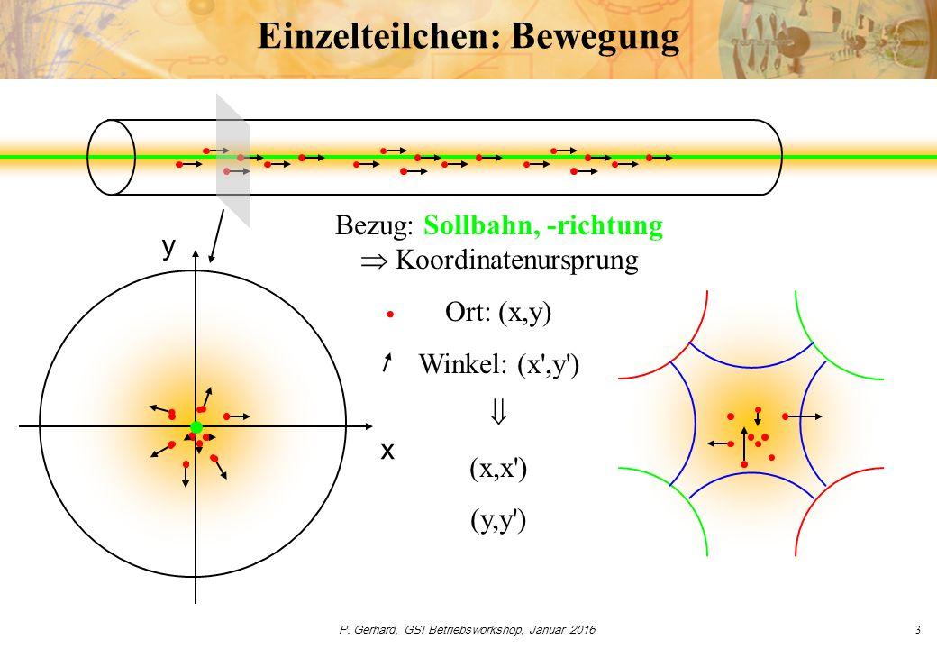 P. Gerhard, GSI Betriebsworkshop, Januar 20163 Einzelteilchen: Bewegung x y Bezug: Sollbahn, -richtung  Koordinatenursprung Ort: (x,y) Winkel: (x',y'