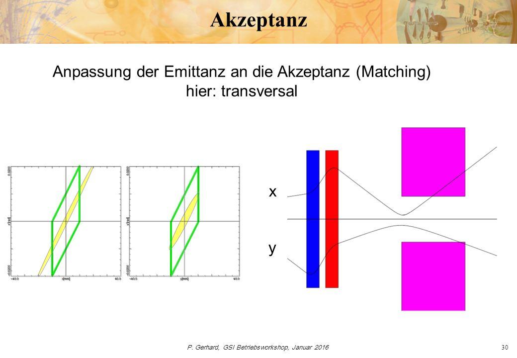 P. Gerhard, GSI Betriebsworkshop, Januar 201630 Akzeptanz Anpassung der Emittanz an die Akzeptanz (Matching) hier: transversal y x