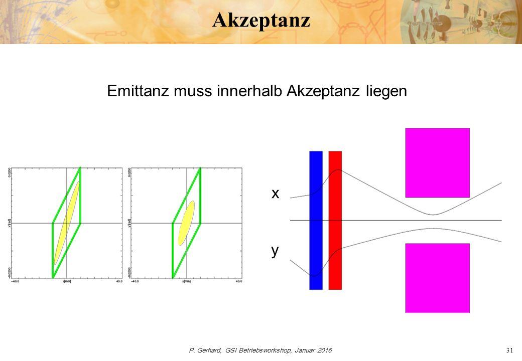 P. Gerhard, GSI Betriebsworkshop, Januar 201631 Akzeptanz Emittanz muss innerhalb Akzeptanz liegen y x