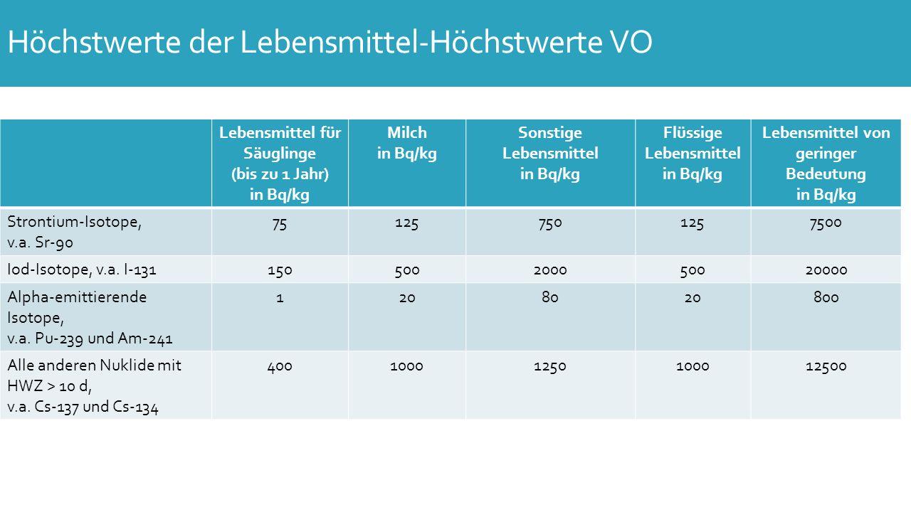 Lebensmittel für Säuglinge (6-18 Monate) in Bq/kg Milch in Bq/kgSonstige Lebensmittel (außer von geringer Bedeutung) in Bq/kg Flüssige Lebensmittel in Bq/kg Iod-Isotope, v.a.