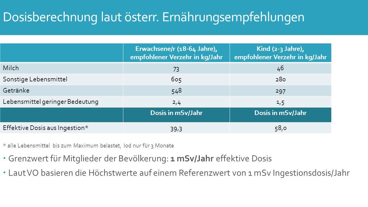 * alle Lebensmittel bis zum Maximum belastet, Iod nur für 3 Monate  Grenzwert für Mitglieder der Bevölkerung: 1 mSv/Jahr effektive Dosis  Laut VO basieren die Höchstwerte auf einem Referenzwert von 1 mSv Ingestionsdosis/Jahr Dosisberechnung laut österr.