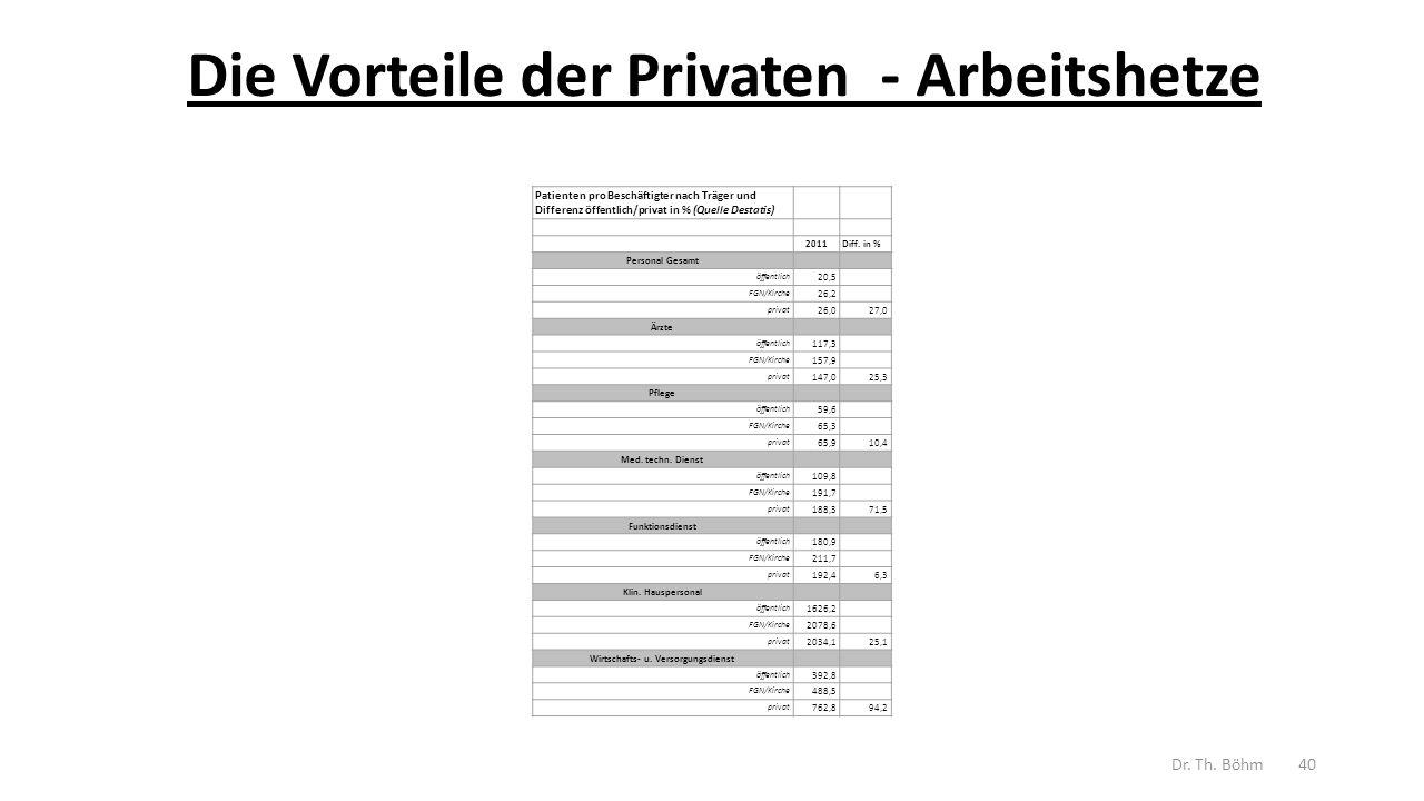 Die Vorteile der Privaten - Arbeitshetze Patienten pro Beschäftigter nach Träger und Differenz öffentlich/privat in % (Quelle Destatis) 2011Diff.