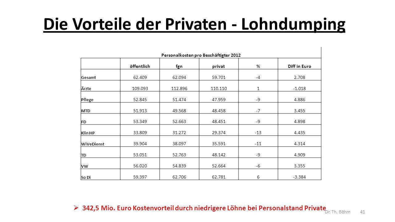 Die Vorteile der Privaten - Lohndumping  342,5 Mio.