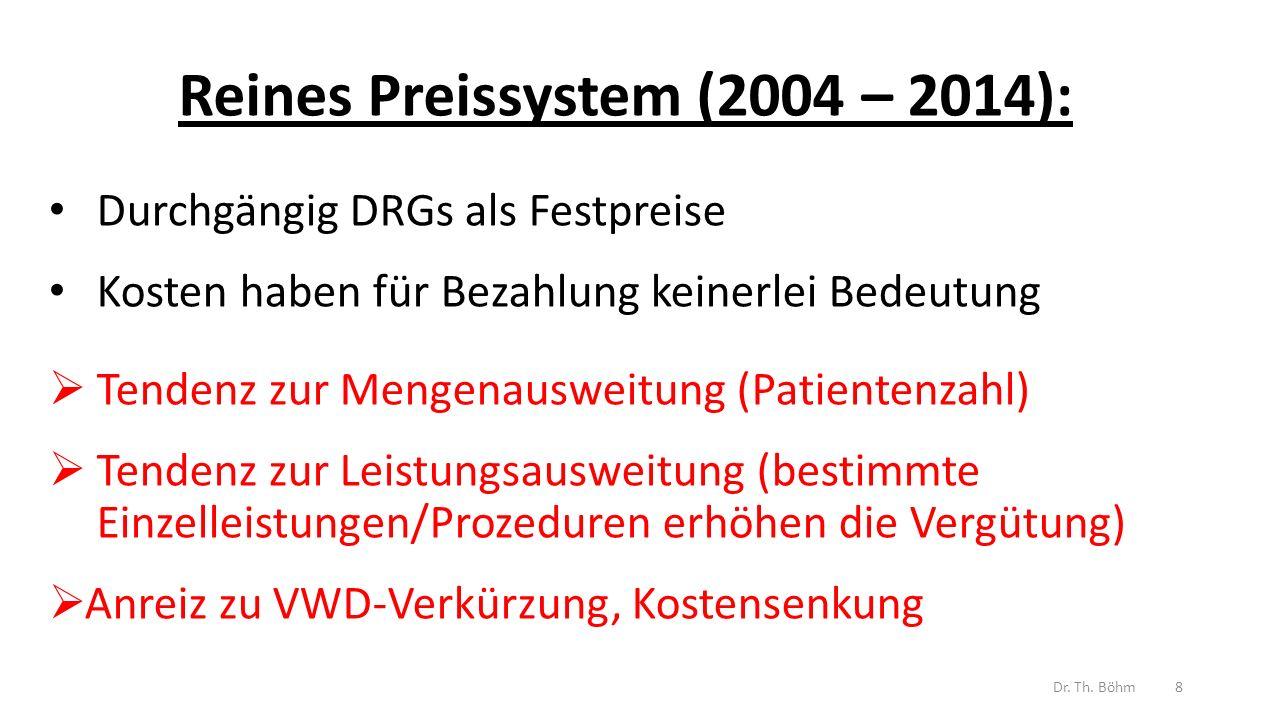 Reines Preissystem (2004 – 2014): Durchgängig DRGs als Festpreise Kosten haben für Bezahlung keinerlei Bedeutung  Tendenz zur Mengenausweitung (Patientenzahl)  Tendenz zur Leistungsausweitung (bestimmte Einzelleistungen/Prozeduren erhöhen die Vergütung)  Anreiz zu VWD-Verkürzung, Kostensenkung Dr.
