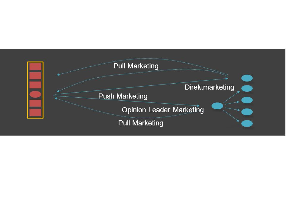 Push Marketing Pull Marketing Direktmarketing Opinion Leader Marketing