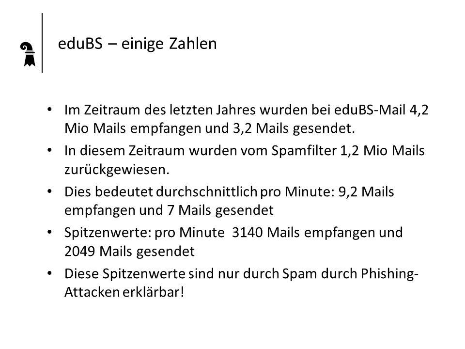 eduBS – einige Zahlen Im Zeitraum des letzten Jahres wurden bei eduBS-Mail 4,2 Mio Mails empfangen und 3,2 Mails gesendet. In diesem Zeitraum wurden v