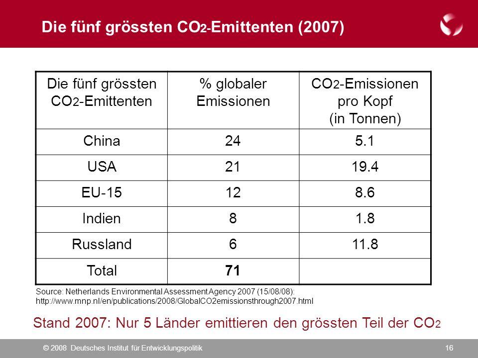 © 2008 Deutsches Institut für Entwicklungspolitik16 Die fünf grössten CO 2- Emittenten (2007) Die fünf grössten CO 2 -Emittenten % globaler Emissionen CO 2 -Emissionen pro Kopf (in Tonnen) China245.1 USA2119.4 EU-15128.6 Indien81.8 Russland611.8 Total71 Stand 2007: Nur 5 Länder emittieren den grössten Teil der CO 2 Source: Netherlands Environmental Assessment Agency 2007 (15/08/08): http://www.mnp.nl/en/publications/2008/GlobalCO2emissionsthrough2007.html
