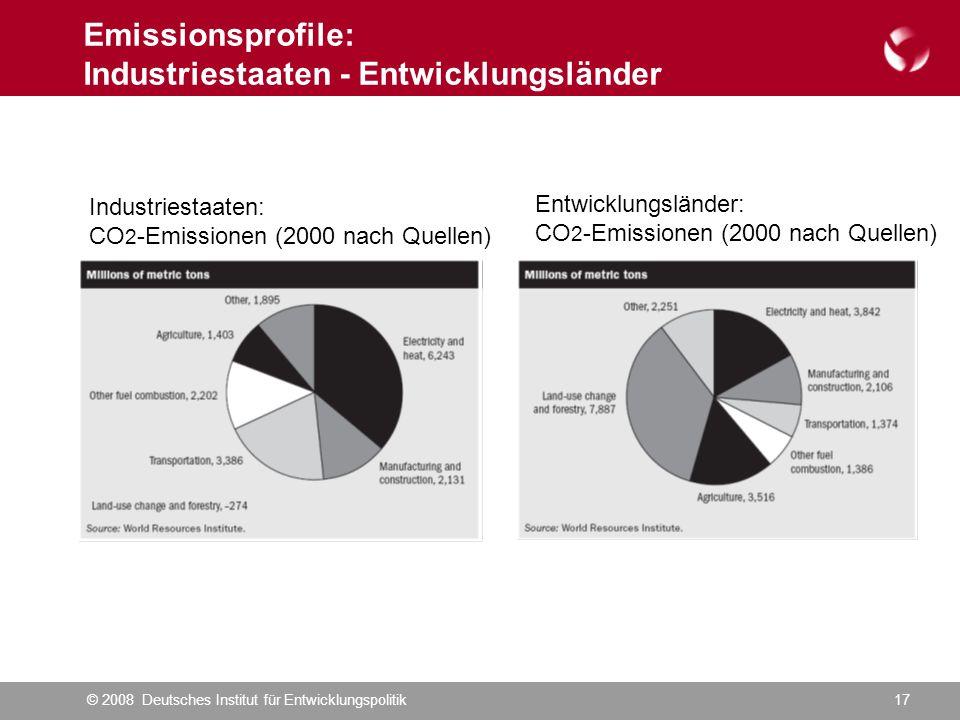 © 2008 Deutsches Institut für Entwicklungspolitik17 Emissionsprofile: Industriestaaten - Entwicklungsländer Industriestaaten: CO 2 -Emissionen (2000 nach Quellen) Entwicklungsländer: CO 2 -Emissionen (2000 nach Quellen)