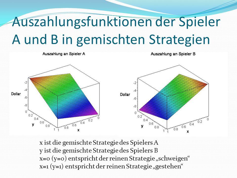 """Auszahlungsfunktionen der Spieler A und B in gemischten Strategien x ist die gemischte Strategie des Spielers A y ist die gemischte Strategie des Spielers B x=0 (y=0) entspricht der reinen Strategie """"schweigen x=1 (y=1) entspricht der reinen Strategie """"gestehen"""
