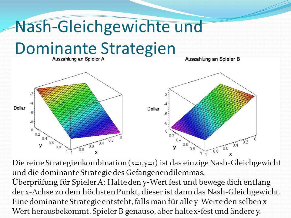 Nash-Gleichgewichte und Dominante Strategien Die reine Strategienkombination (x=1,y=1) ist das einzige Nash-Gleichgewicht und die dominante Strategie des Gefangenendilemmas.