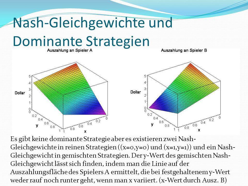Nash-Gleichgewichte und Dominante Strategien Es gibt keine dominante Strategie aber es existieren zwei Nash- Gleichgewichte in reinen Strategien ((x=0,y=0) und (x=1,y=1)) und ein Nash- Gleichgewicht in gemischten Strategien.