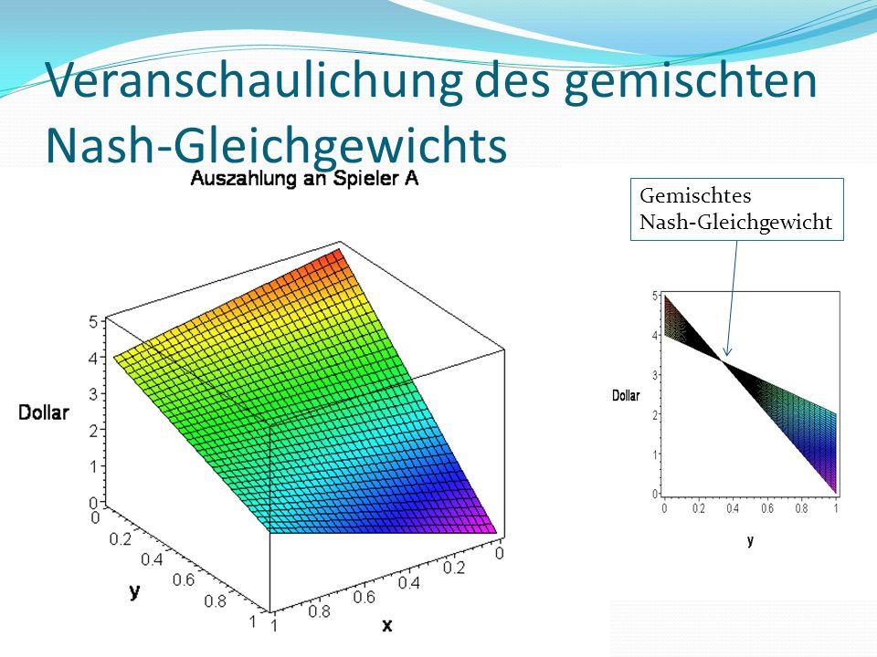 Veranschaulichung des gemischten Nash-Gleichgewichts Gemischtes Nash-Gleichgewicht