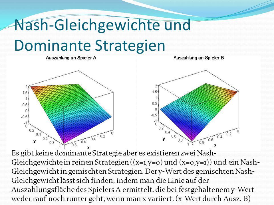 Nash-Gleichgewichte und Dominante Strategien Es gibt keine dominante Strategie aber es existieren zwei Nash- Gleichgewichte in reinen Strategien ((x=1,y=0) und (x=0,y=1)) und ein Nash- Gleichgewicht in gemischten Strategien.