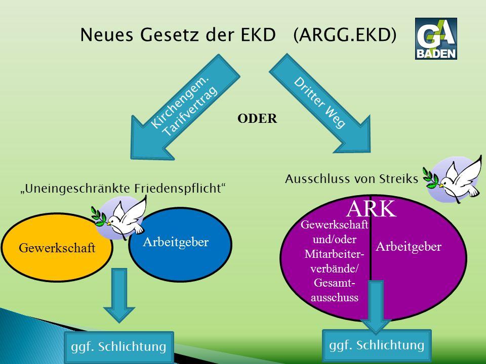 Neues Gesetz der EKD (ARGG.EKD) ARK Arbeitgeber Gewerkschaft und/oder Mitarbeiter- verbände/ Gesamt- ausschuss Dritter Weg Kirchengem.