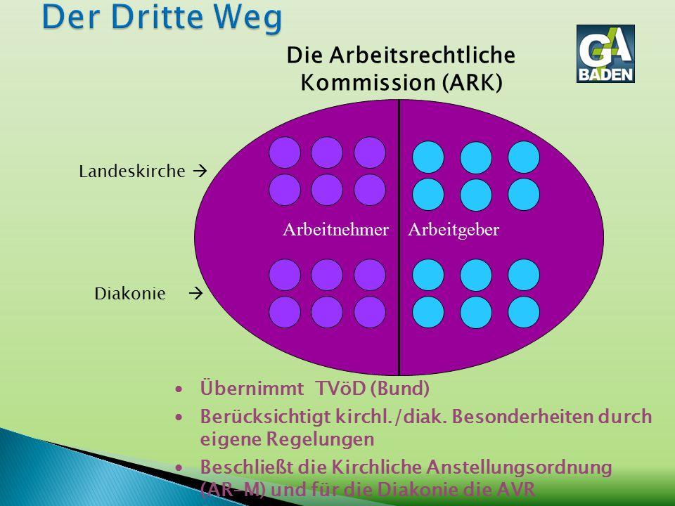 Die Arbeitsrechtliche Kommission (ARK) Übernimmt TVöD (Bund) Berücksichtigt kirchl./diak. Besonderheiten durch eigene Regelungen Beschließt die Kirchl