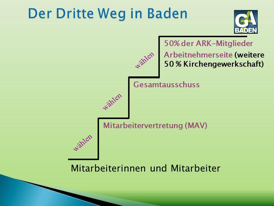 Mitarbeiterinnen und Mitarbeiter Mitarbeitervertretung (MAV) Gesamtausschuss 50% der ARK-Mitglieder Arbeitnehmerseite (weitere 50 % Kirchengewerkschaft) wählen