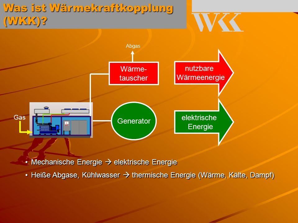 Mechanische Energie  elektrische EnergieMechanische Energie  elektrische Energie Heiße Abgase, Kühlwasser  thermische Energie (Wärme, Kälte, Dampf)Heiße Abgase, Kühlwasser  thermische Energie (Wärme, Kälte, Dampf) Wärme- tauscher nutzbare Wärmeenergie Generator elektrische Energie Abgas Gas Was ist Wärmekraftkopplung (WKK)