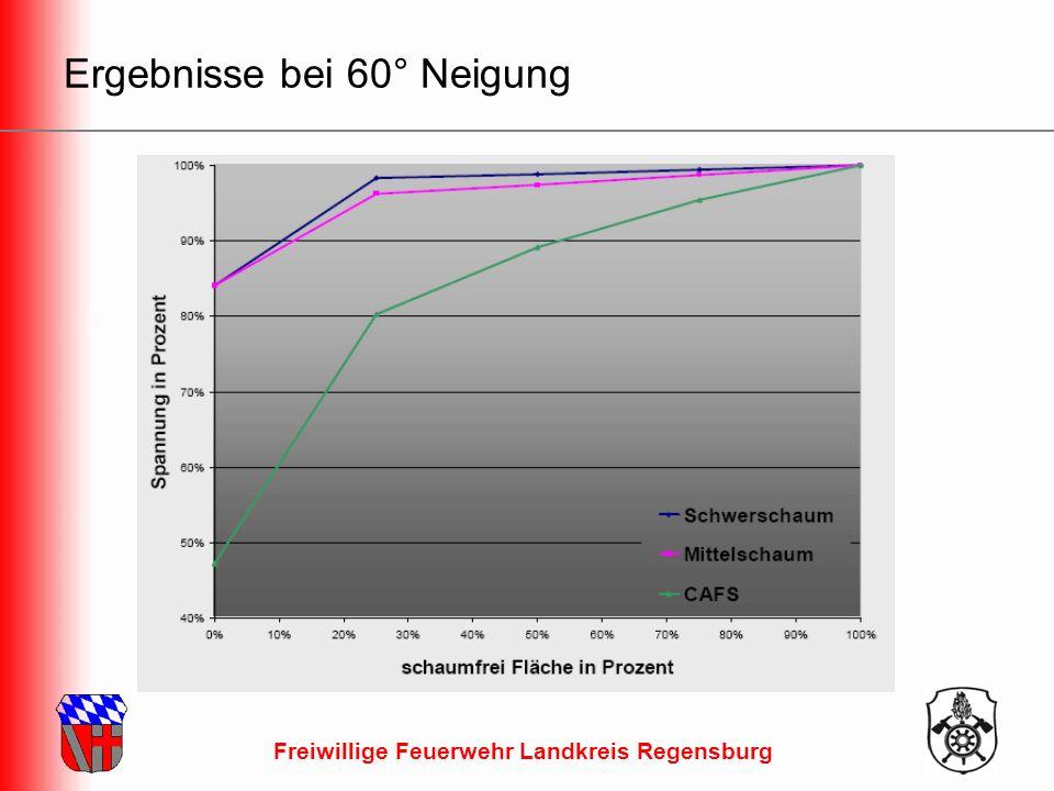 Freiwillige Feuerwehr Landkreis Regensburg Ergebnisse bei 60° Neigung