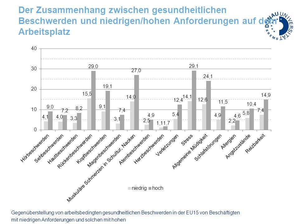 Quelle: WIFO 1996-2009 Fehlzeiten Krankenstandstage je Beschäftigten