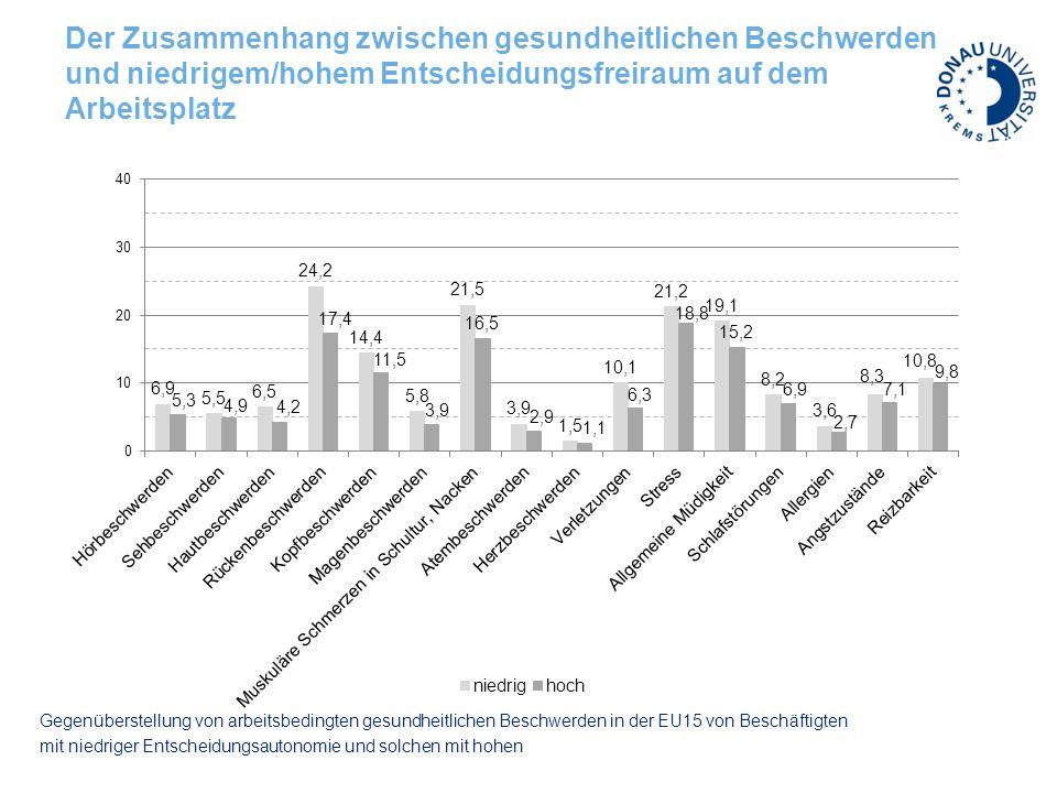 Der Zusammenhang zwischen gesundheitlichen Beschwerden und niedrigem/hohem Entscheidungsfreiraum auf dem Arbeitsplatz Gegenüberstellung von arbeitsbedingten gesundheitlichen Beschwerden in der EU15 von Beschäftigten mit niedriger Entscheidungsautonomie und solchen mit hohen