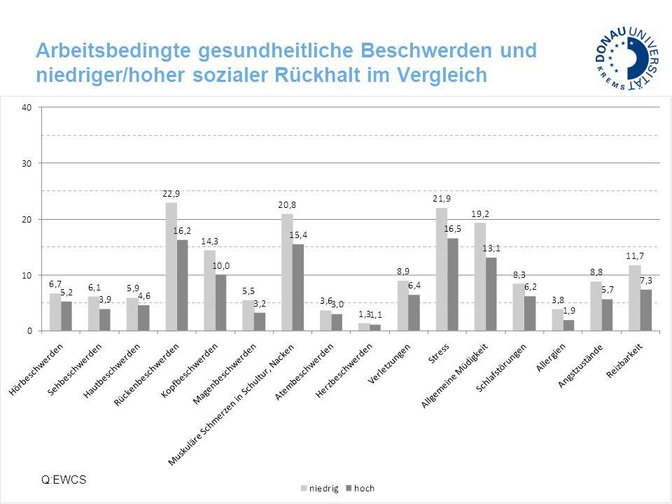 Prävalenz von Belastungsfaktoren auf dem Arbeitsplatz in Österreich Quelle: Statistik Austria (Mikrozensus ‐ Arbeitskräfteerhebung Sondermodul 2007); WIFO ‐ Berechnungen.