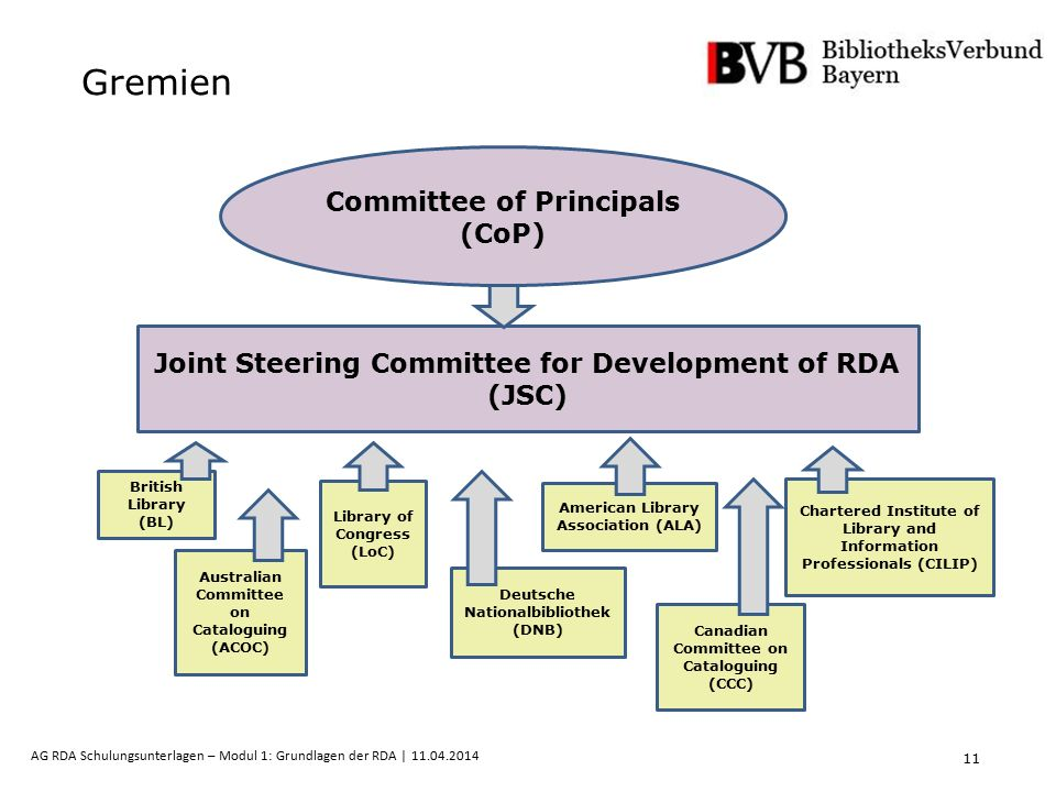 11 AG RDA Schulungsunterlagen – Modul 1: Grundlagen der RDA | 11.04.2014 Joint Steering Committee for Development of RDA (JSC) Committee of Principals