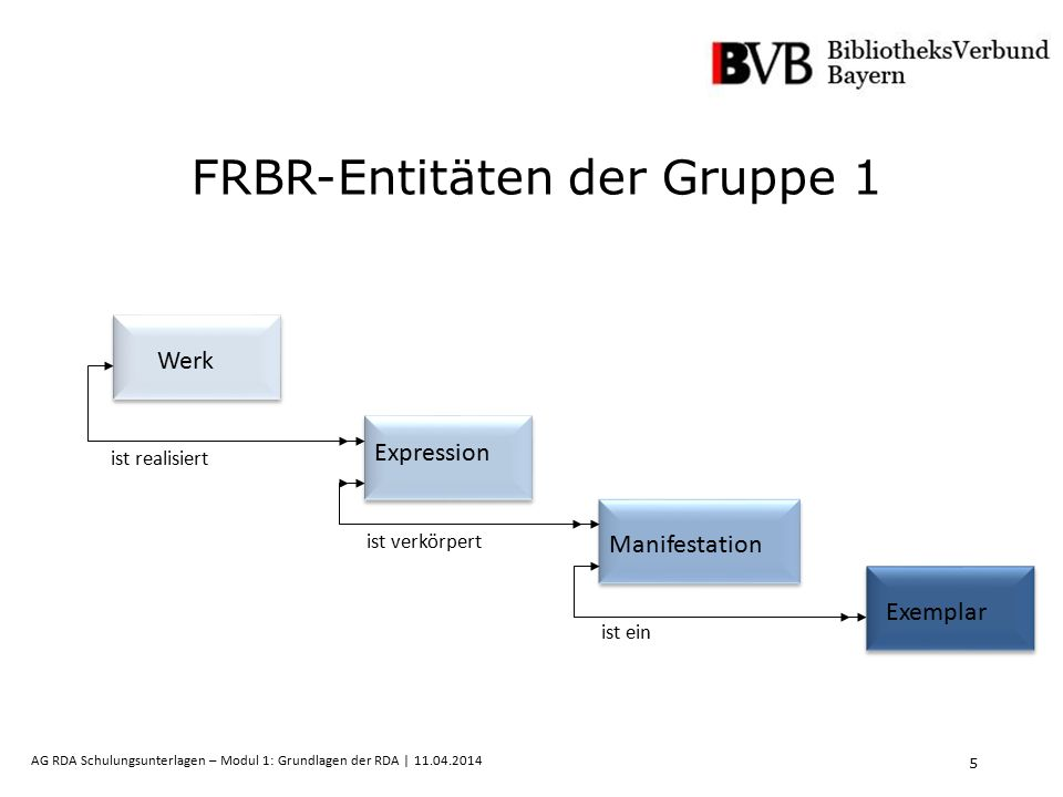 5 AG RDA Schulungsunterlagen – Modul 1: Grundlagen der RDA | 11.04.2014 FRBR-Entitäten der Gruppe 1 Werk Expression Manifestation Exemplar ist realisiert ist verkörpert ist ein