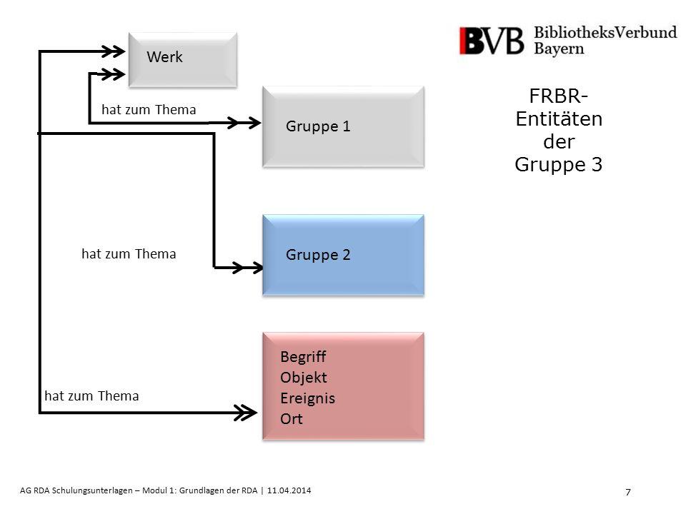7 AG RDA Schulungsunterlagen – Modul 1: Grundlagen der RDA | 11.04.2014 FRBR- Entitäten der Gruppe 3 hat zum Thema Gruppe 1 Gruppe 2 Begriff Objekt Ereignis Ort Werk