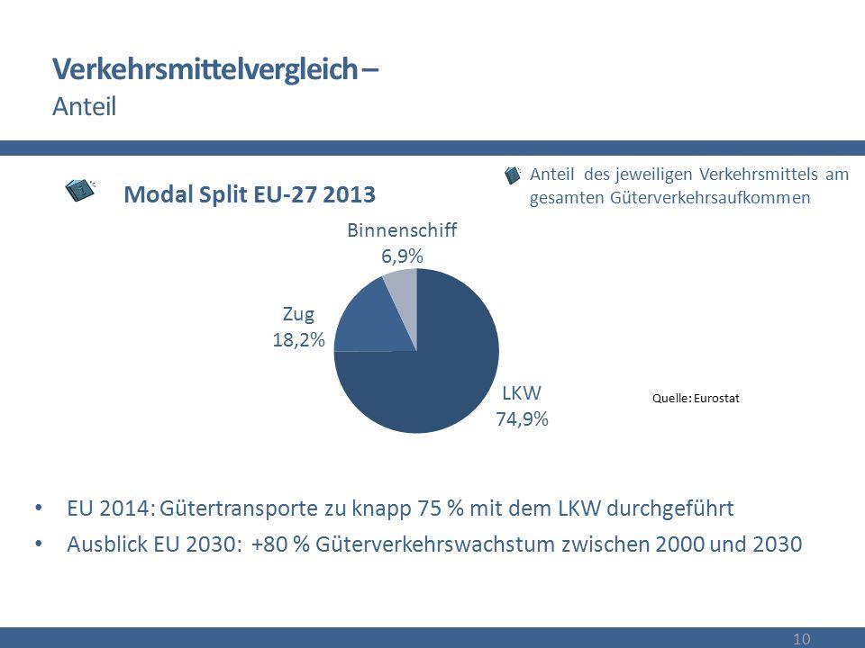 Verkehrsmittelvergleich – Anteil EU 2014: Gütertransporte zu knapp 75 % mit dem LKW durchgeführt Ausblick EU 2030: +80 % Güterverkehrswachstum zwische