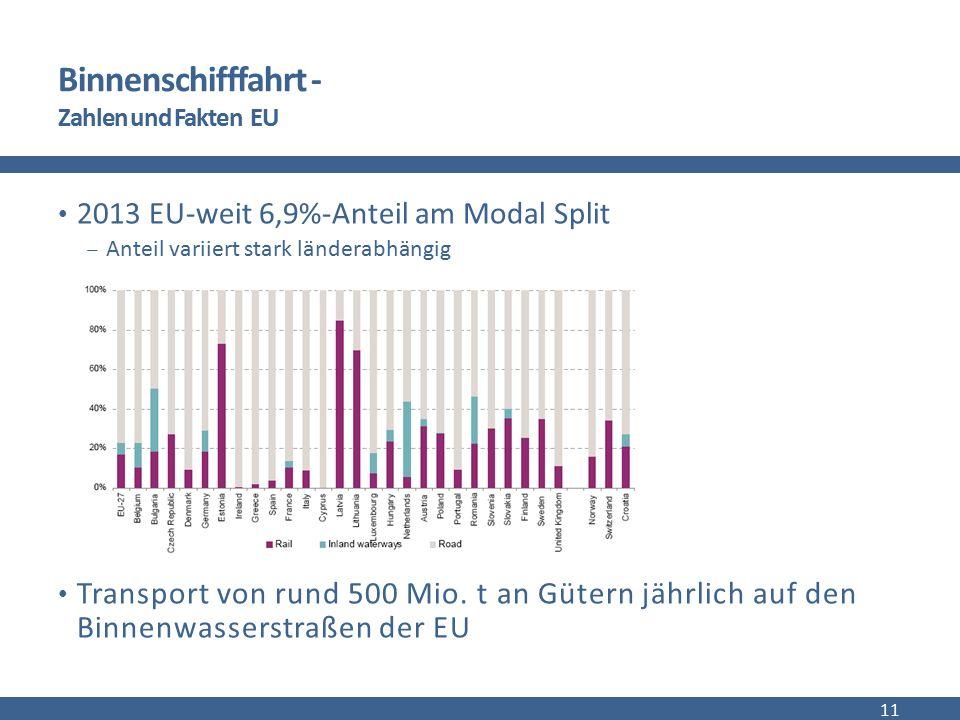 Binnenschifffahrt - Zahlen und Fakten EU 2013 EU-weit 6,9%-Anteil am Modal Split  Anteil variiert stark länderabhängig Transport von rund 500 Mio. t