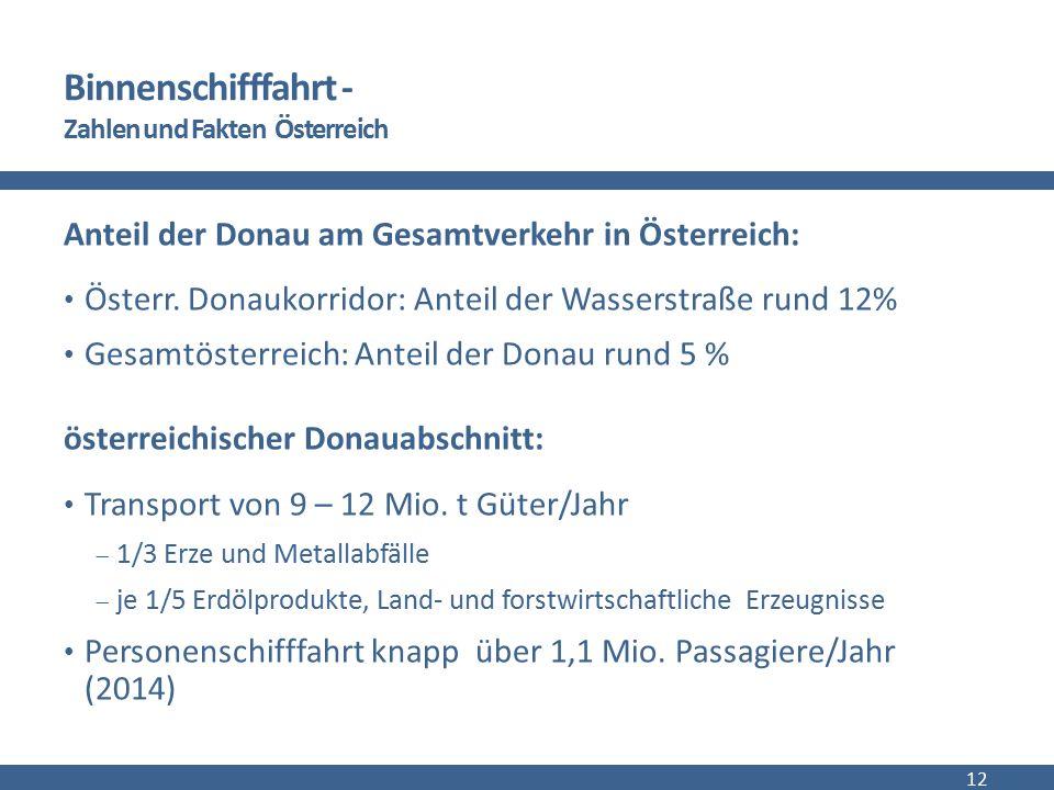 Binnenschifffahrt - Zahlen und Fakten Österreich Anteil der Donau am Gesamtverkehr in Österreich: Österr. Donaukorridor: Anteil der Wasserstraße rund