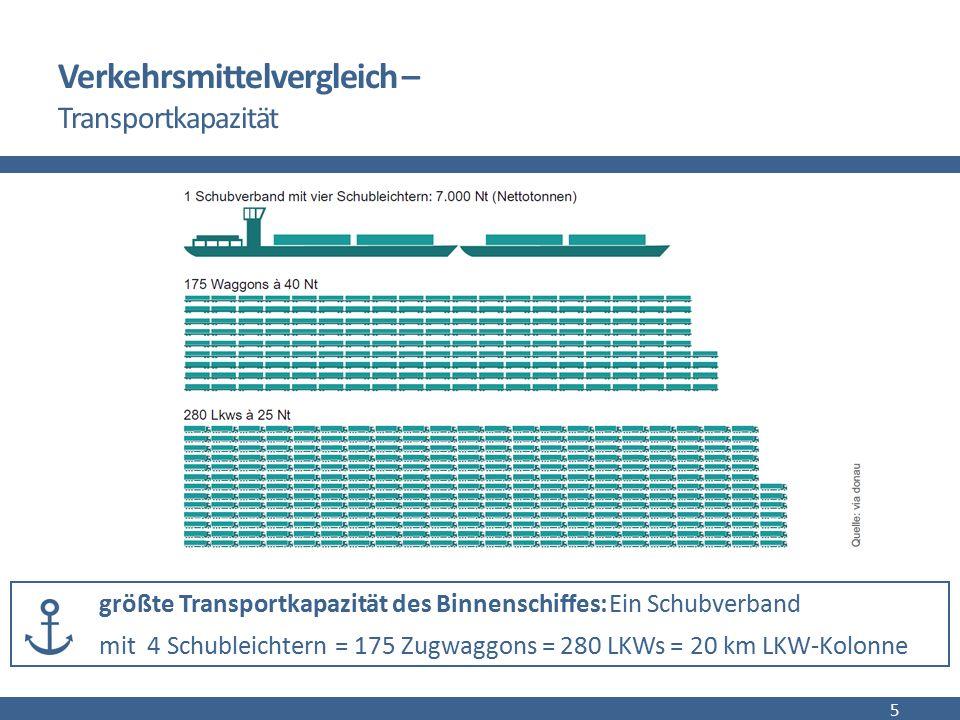 Verkehrsmittelvergleich – spezifischer Energieverbrauch 6 Ein Binnenschiff kann eine Tonne Ladung bei gleichem Energieverbrauch beinahe viermal so weit transportieren wie ein LKW