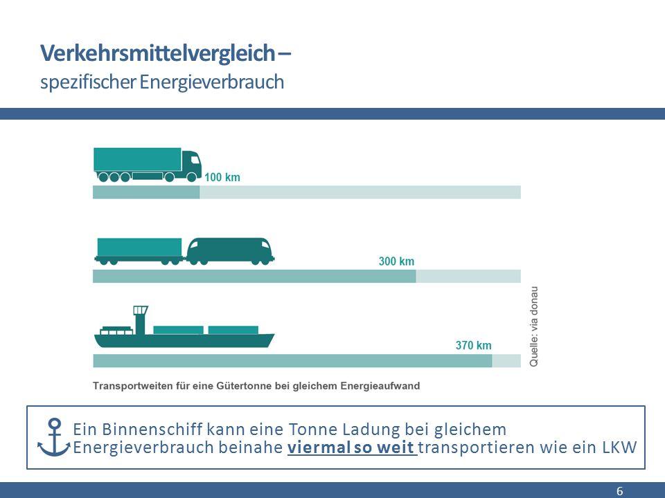 Verkehrsmittelvergleich – externe Kosten 7 Binnenschiffe verursachen die geringsten Unfall-, Lärm-, Schadstoff- und Klimakosten