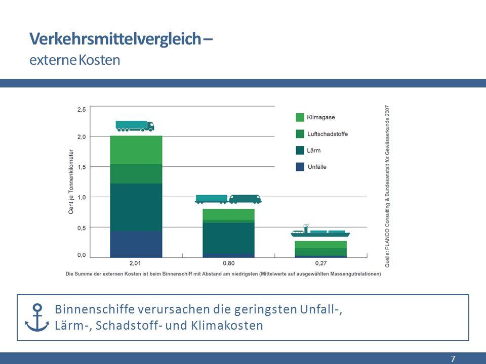 Verkehrsmittelvergleich - Sicherheit, Einsetzbarkeit, Instandhaltung Das Binnenschiff als sicherstes Verkehrsmittel:  2014 auf österreichischer Donau nur 29 Verkehrsunfälle (keine Todesfälle)  im Vergleich: 2014 österreichweit 1117 Unfälle mit LKWs (>3,5 Tonnen) Rund um die Uhr einsetzbar: keine Wochenend- und Nachtfahrverbote Wegekosten: meist natürliche Infrastruktur -> daher geringere Kosten: 8 Die Verbesserung der Infrastruktur der gesamten Donau würde rund 1,2 Mrd.