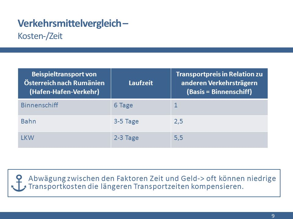 Verkehrsmittelvergleich – Kosten-/Zeit 9 Abwägung zwischen den Faktoren Zeit und Geld-> oft können niedrige Transportkosten die längeren Transportzeit