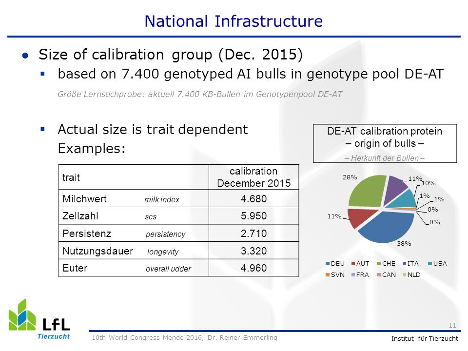 Institut für Tierzucht National Infrastructure ●Size of calibration group (Dec.