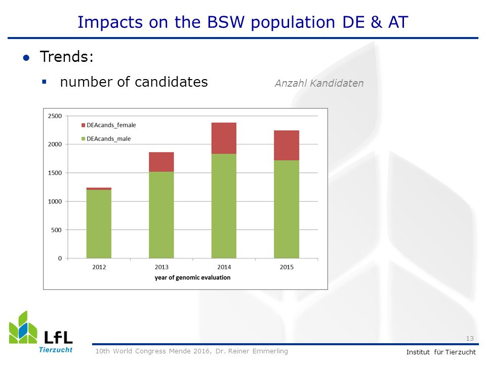Institut für Tierzucht Impacts on the BSW population DE & AT ●Trends:  number of candidates Anzahl Kandidaten 10th World Congress Mende 2016, Dr.