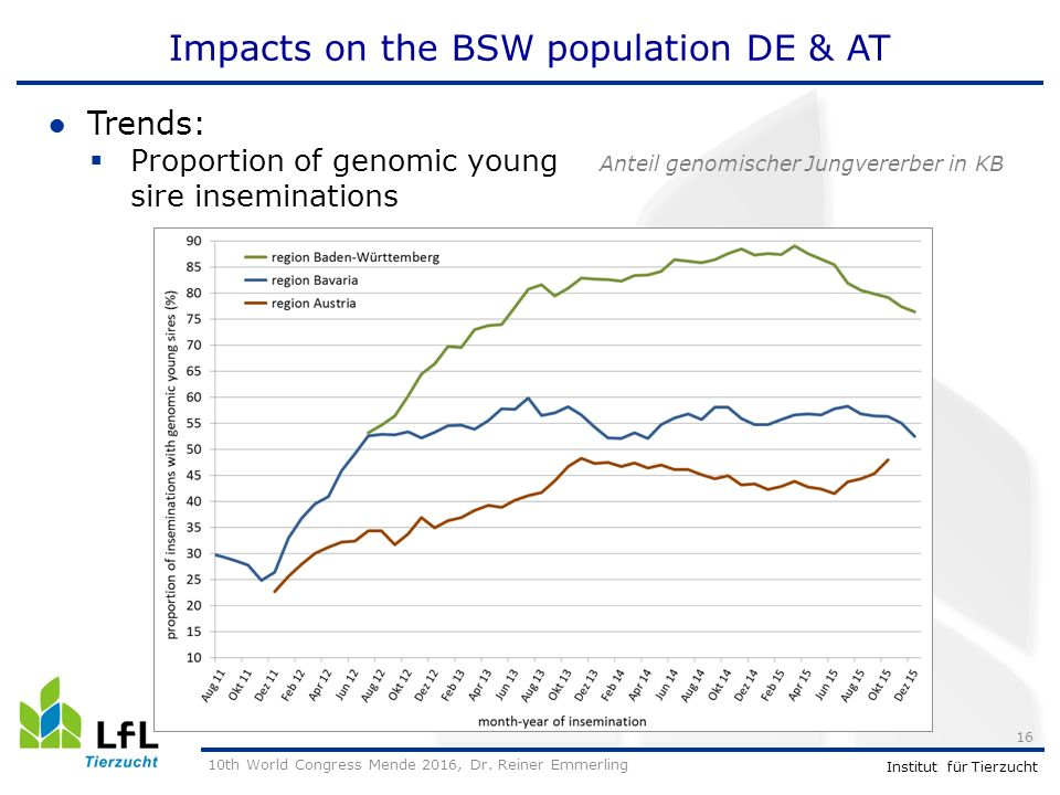 Institut für Tierzucht Impacts on the BSW population DE & AT ●Trends:  Proportion of genomic young Anteil genomischer Jungvererber in KB sire inseminations 10th World Congress Mende 2016, Dr.