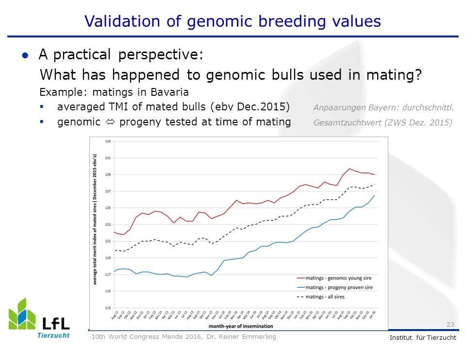 Institut für Tierzucht Validation of genomic breeding values ●A practical perspective: What has happened to genomic bulls used in mating.