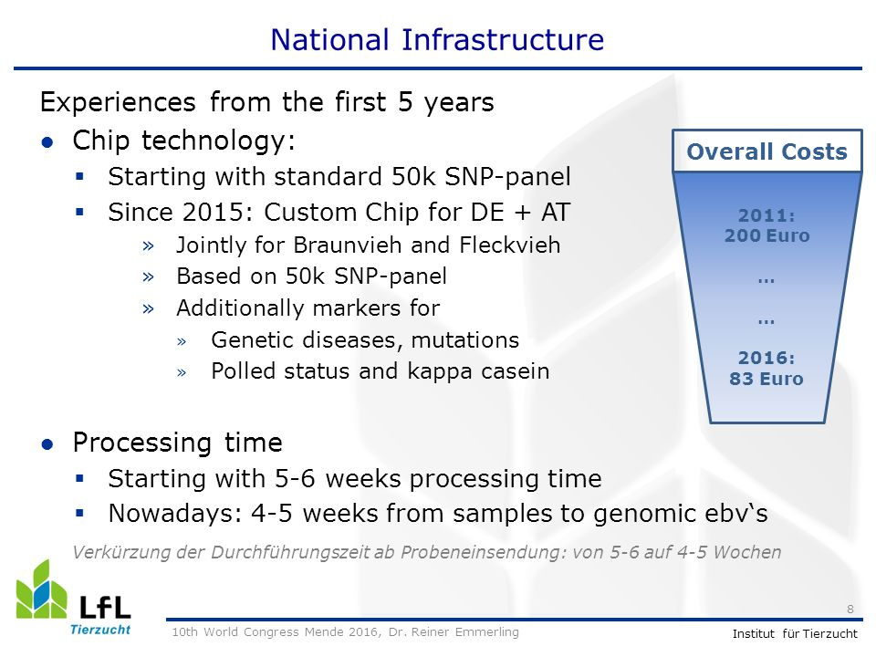 Institut für Tierzucht National Infrastructure Experiences from the first 5 years ●Chip technology:  Starting with standard 50k SNP-panel  Since 2015: Custom Chip for DE + AT »Jointly for Braunvieh and Fleckvieh »Based on 50k SNP-panel »Additionally markers for » Genetic diseases, mutations » Polled status and kappa casein ●Processing time  Starting with 5-6 weeks processing time  Nowadays: 4-5 weeks from samples to genomic ebv's Verkürzung der Durchführungszeit ab Probeneinsendung: von 5-6 auf 4-5 Wochen 10th World Congress Mende 2016, Dr.
