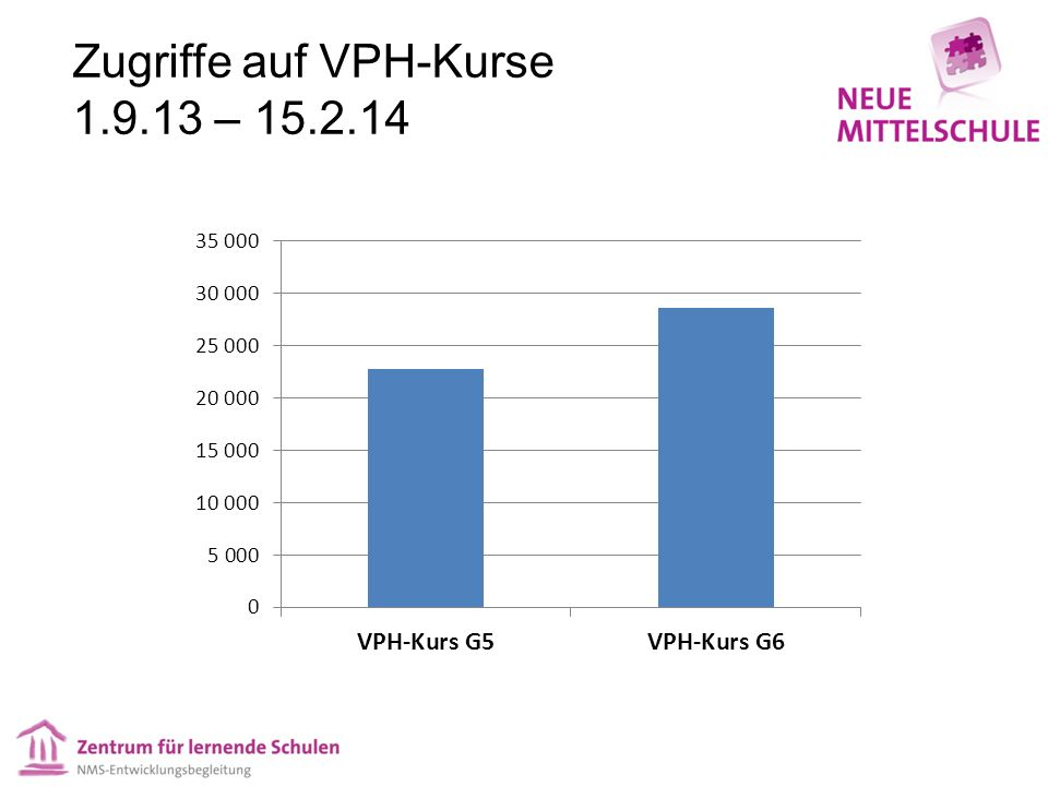 Zugriffe auf VPH-Kurse 1.9.13 – 15.2.14