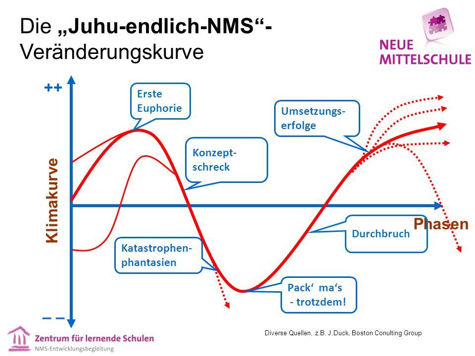 """Die """"Juhu-endlich-NMS""""- Veränderungskurve Klimakurve Phasen ++ – Erste Euphorie Katastrophen- phantasien Konzept- schreck Pack' ma's - trotzdem! Durch"""