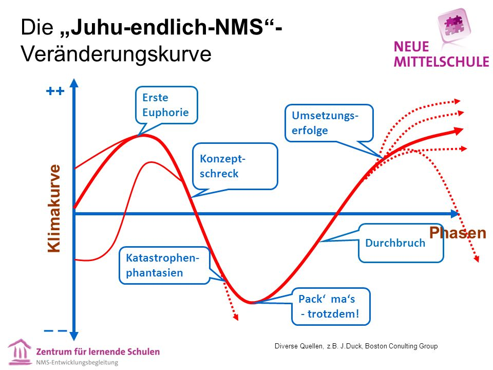 BLA-Termine 2014/15 3.Bundesweites Lernatelier aller Lerndesigner/innen 29.9.