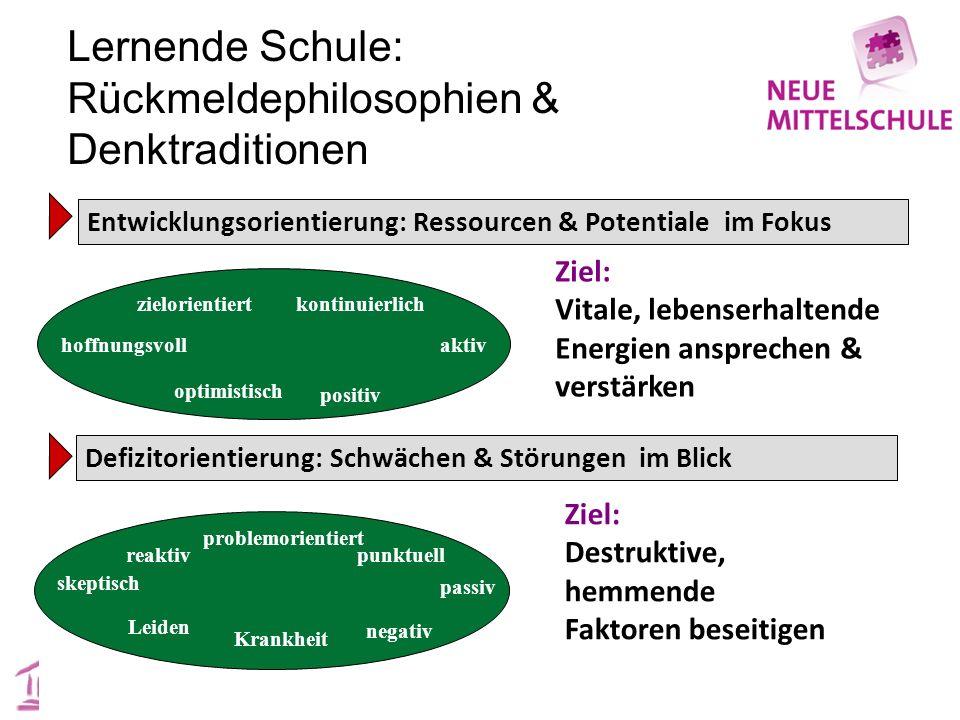 Entwicklungsorientierung: Ressourcen & Potentiale im Fokus Ziel: Vitale, lebenserhaltende Energien ansprechen & verstärken zielorientiertkontinuierlic