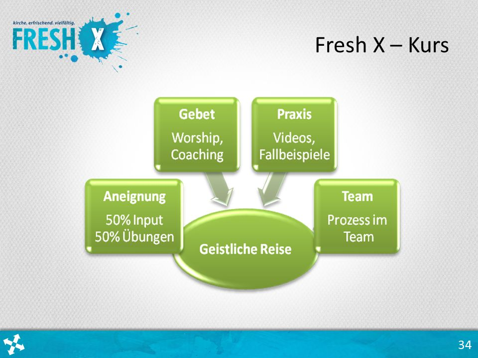 34 Fresh X – Kurs