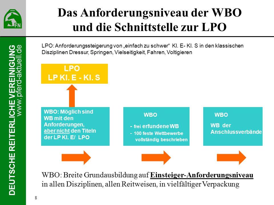 www.pferd-aktuell.de DEUTSCHE REITERLICHE VEREINIGUNG Das Anforderungsniveau der WBO und die Schnittstelle zur LPO WBO: Möglich sind WB mit den Anforderungen, aber nicht den Titeln der LP Kl.