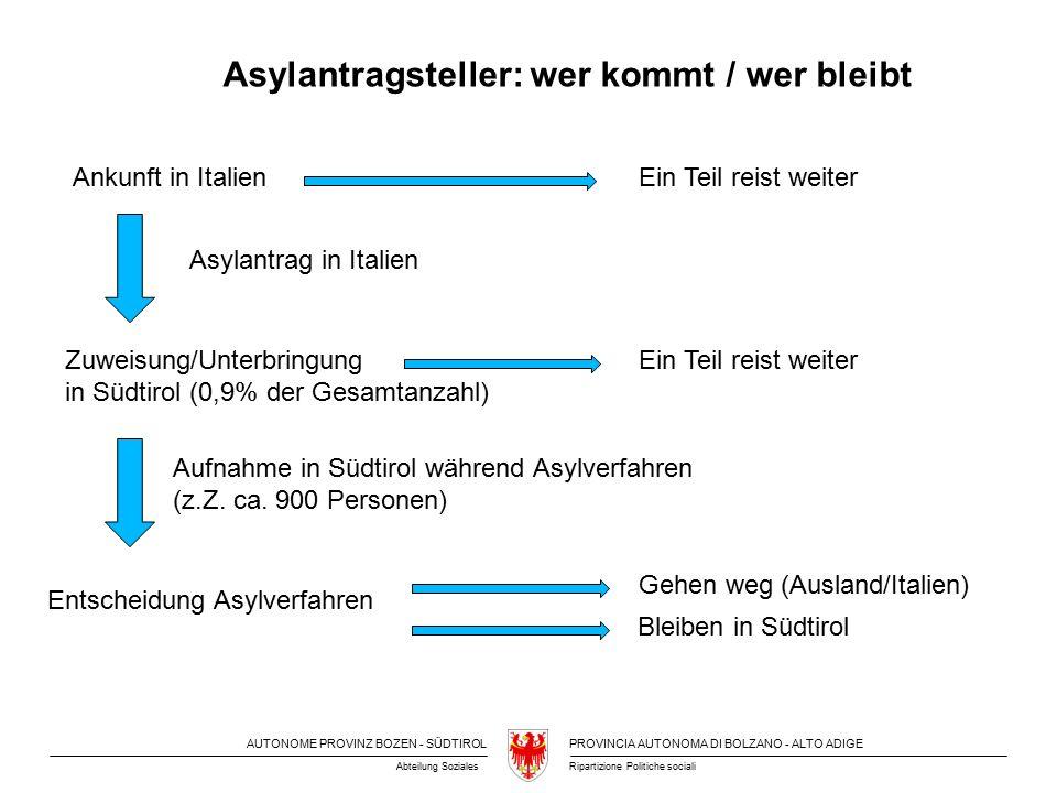AUTONOME PROVINZ BOZEN - SÜDTIROLPROVINCIA AUTONOMA DI BOLZANO - ALTO ADIGE Ripartizione Politiche socialiAbteilung Soziales Ankunft in Italien Zuweisung/Unterbringung in Südtirol (0,9% der Gesamtanzahl) Entscheidung Asylverfahren Ein Teil reist weiter Aufnahme in Südtirol während Asylverfahren (z.Z.